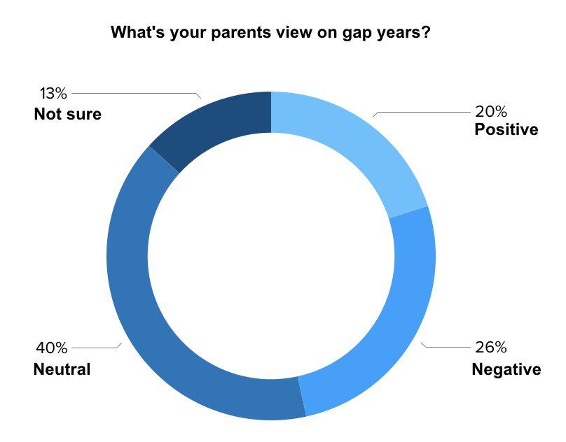 gap-years3
