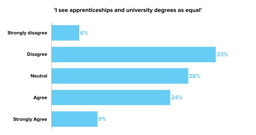 apprentice-uni-equal