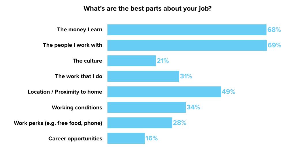 best-parts-job