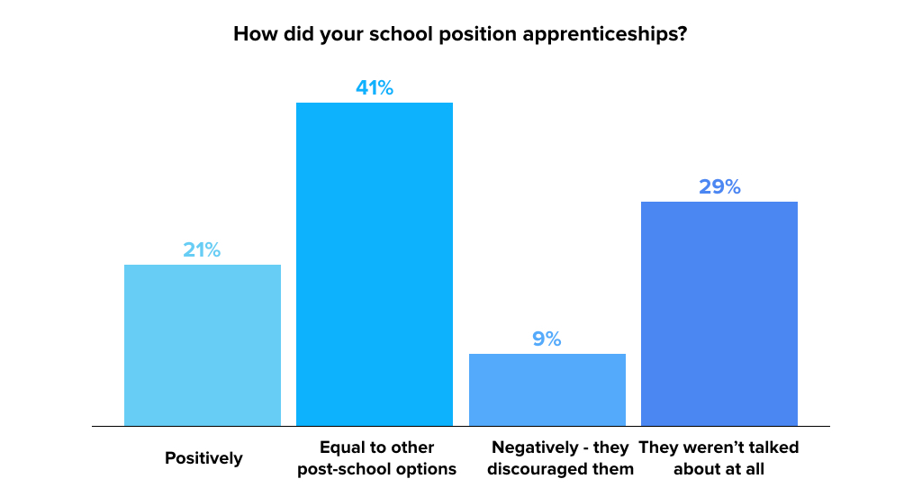 school-position-apprenticeships