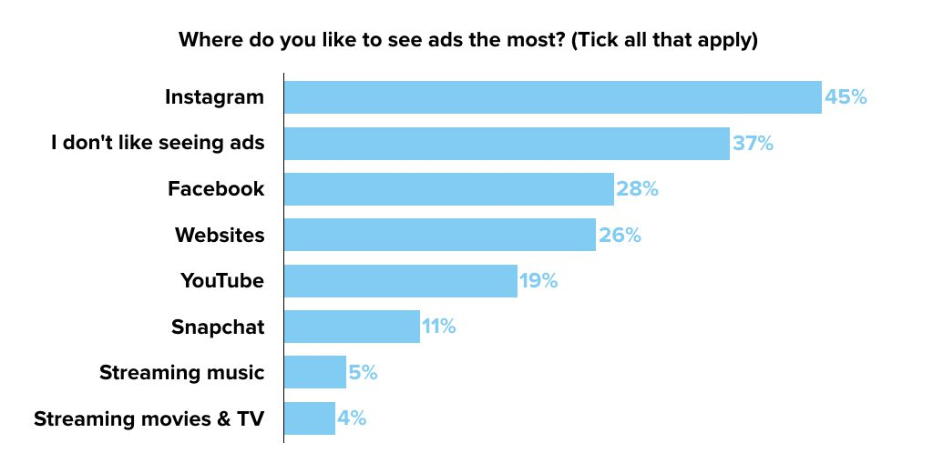 Where do you like to see ads graph