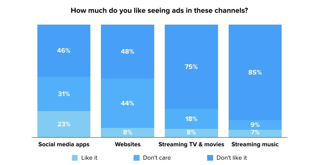Ads Channels