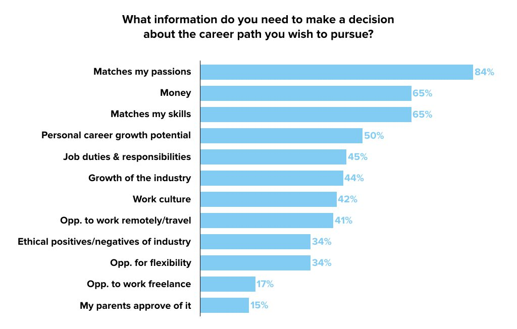 what-gen-z-care-about-when-deciding-their-future